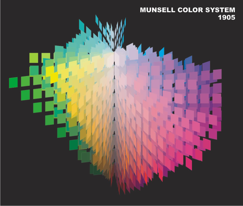 f24fadd9c Wszystkie próbki kolorów tworzą nieregularną przestrzeń odwzorowującą  nieliniowy charakter percepcji kolorów. Stworzony ponad sto lat temu  Munsell Color ...